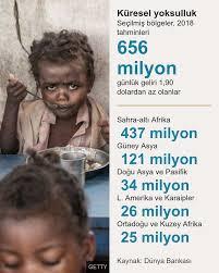 Yoksulluk ve Dünya İstatistikleri